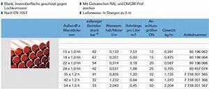 Cu Rohr 15 : kupferrohr 5m stange 15 18 22 28 35 42 54 mm dvgw din ~ Watch28wear.com Haus und Dekorationen