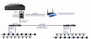 Ip Cctv Camera Wiring Diagram