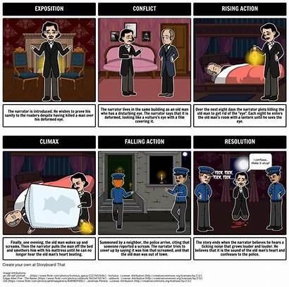 Plot Poe Allan Edgar Diagram Tale Tell