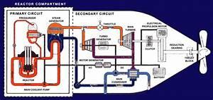 Submarine Matters  Submarine Reactors