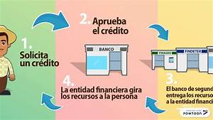 Pisos De Bancos : banca de segundo youtube ~ Watch28wear.com Haus und Dekorationen