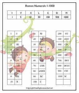 Free Printable Roman Numerals 1 1000 Chart Template In Pdf