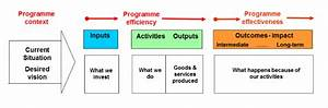 Dialogue Design In System Analysis And Design Theory Of Change Learning For Sustainability
