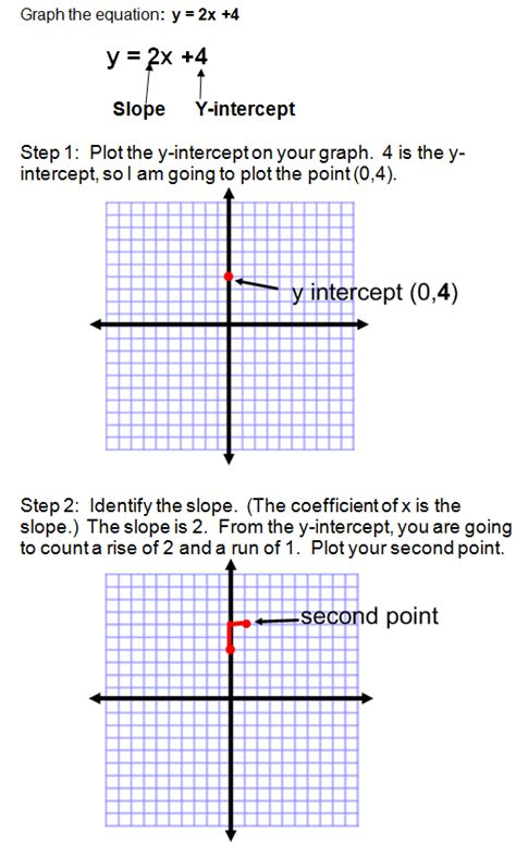 Graphing Using Slope Intercept Form