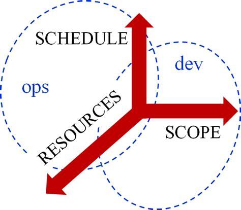Organizational DevOps an Enterprise Contradiction