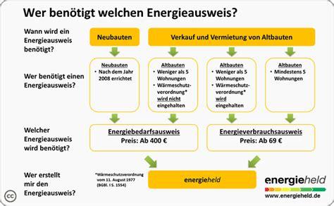 energieausweis neubau pflicht energieausweis f 252 r immobilien regelungen zum bedarfs und verbrauchsausweis energieheld