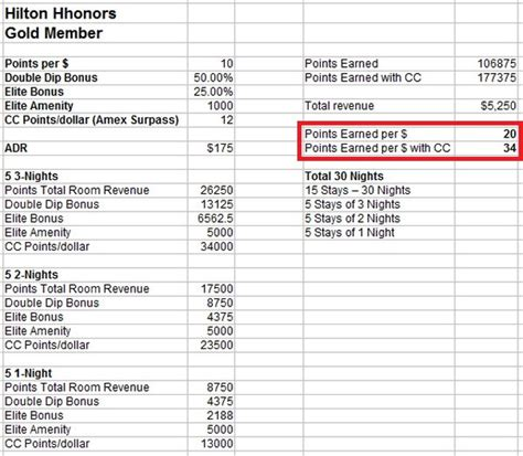 Hhonors Reservation Number by Most Rewarding Loyalty Program Series Hhonors