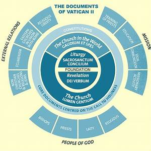 chart of vatican ii With vatican 2 documents pdf