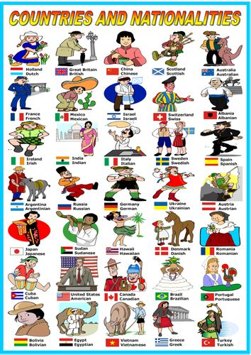 countries  nationalities poster teaching resources