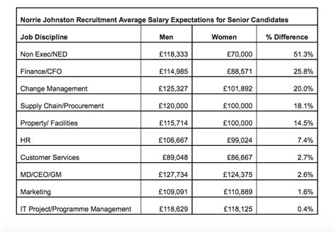 Where To Put Salary Expectations On Resume by Salary Expectations On Resume
