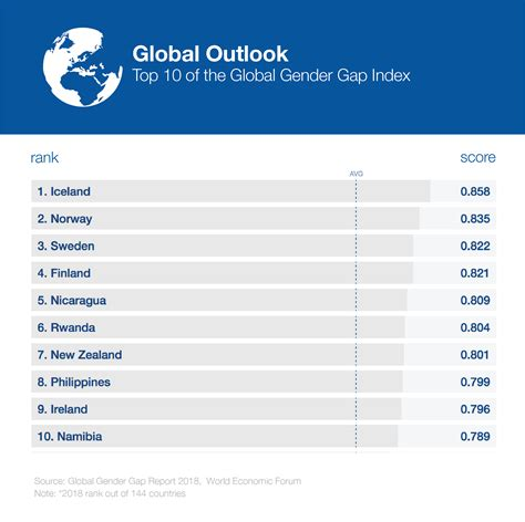 global gender gap report  reports world economic forum