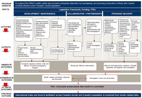archived evaluation   criminal investigations program