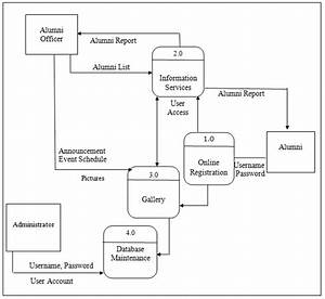 Data Flow Diagram And Decomposition Chart Of Alumni Information System U0026quot  Is Locked Data Flow