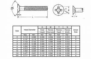 100 Degree Flat Head Phillips Machine Screw - Buy 100