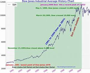 100 Years Dow Jones Industrial Average Chart History Updated TradingNinvestment