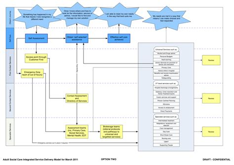Example Process Maps