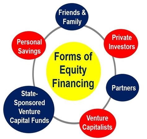 What Is Equity Finance Definition And Meaning Market