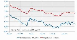 Aktuelle Hypothekenzinsen Entwicklung : grafik der woche zinskurven und hintergr nde ~ Frokenaadalensverden.com Haus und Dekorationen