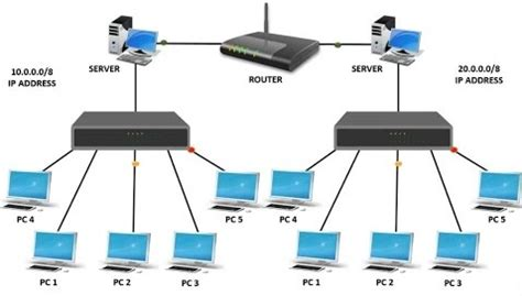 Difference Between Hub Switch Router Networking Basics