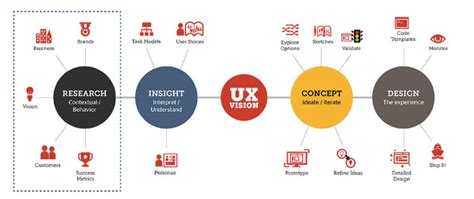 user experience design what is a user experience designer and what do they do