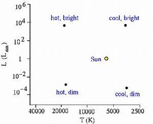 H-r Diagrams