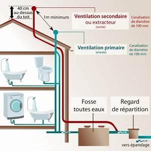 Extracteur Fosse Septique : le topic du bricolage bricolage page 2188 vie ~ Premium-room.com Idées de Décoration