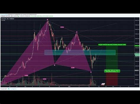 Tastytrade bitcoin,on the show, the hosts walk viewers through the current bitcoin landscape and introduce data pertaining to bitcoin's correlation to other financial assets/products it is a segment of. Day Trade Abcd Pattern Tastytrade Day Trading - Paramonas Villas