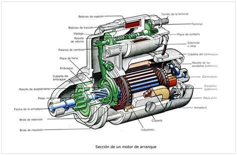 El Motor by Curso De Electricidad Automovil Motor De Arranque