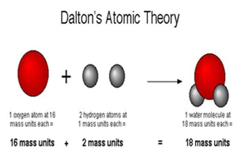 Atomic Theory: Definition, History & Timeline   Study.com