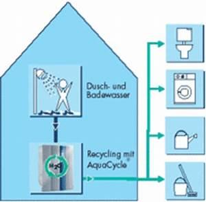 Regenwasser Zu Trinkwasser Aufbereiten : brauchwasser grauwasser recycling aufbereitung die ~ Watch28wear.com Haus und Dekorationen