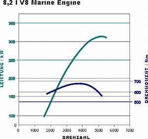 Drehzahl Motor Berechnen : tipps tricks nm und kw ~ Themetempest.com Abrechnung