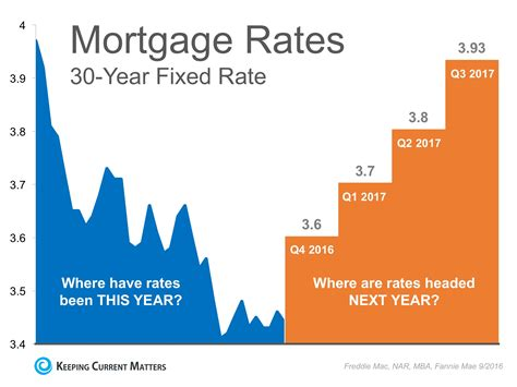 Interest Rates Remain At Historic Lows… But For How Long. Thomas Tables Chiropractic How To Do Cupping. Sleep Dentistry Las Vegas Beauty Box 5 Coupon. Best Online Stock Trading Site. Baylor School Of Medicine Dentist Dublin Ohio