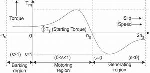 Starting Methods For Polyphase Induction Machine