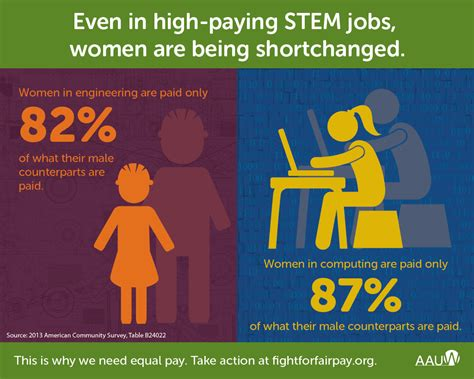 census bureau statistics even in high paying stem fields are shortchanged aauw