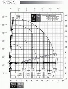 Mac 36 5s Series Load Charts