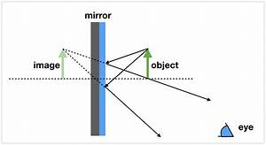 The Physics Of How A Mirror Creates A Virtual World