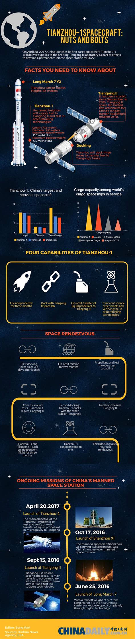 Tianzhou-1 spacecraft: Nuts and bolts - Chinadaily.com.cn