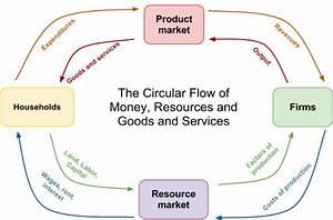 Clone Of  U0026quot Circular Flow Diagram U0026quot