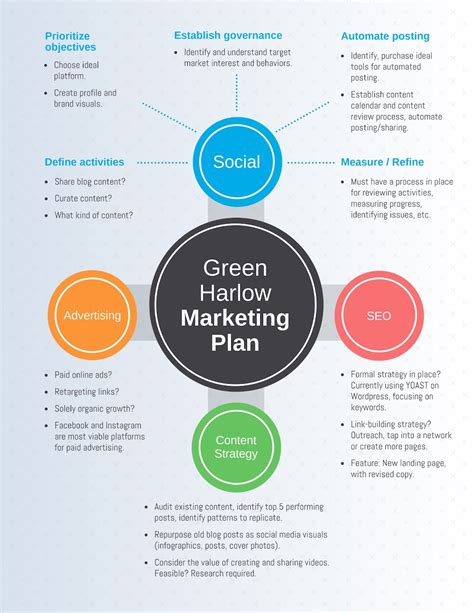Marketing Strategies by What Is A Marketing Plan And How To Make One 20