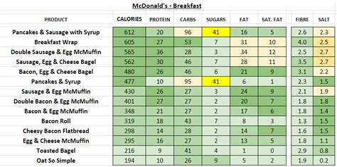 McDonald's (UK) - Nutrition Information and Calories (Full images