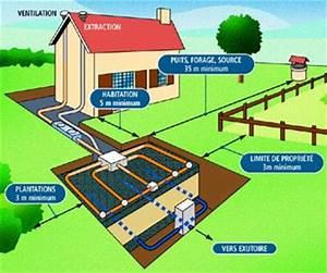 Assainissement Autonome Micro Station : assainissement habitations individuelles assainissement ~ Dailycaller-alerts.com Idées de Décoration