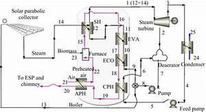 Material Flow Diagram For Hybrid Solar U2013biomass Power Plant