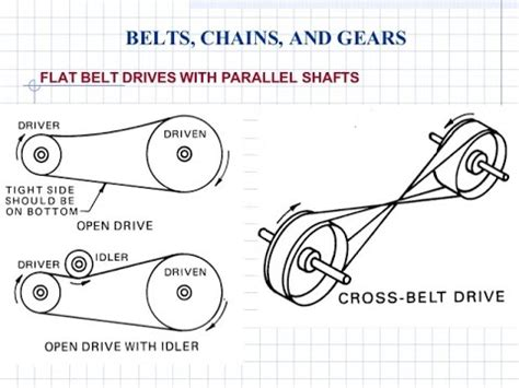 Belt Rope Chain Drive Numericals Session Youtube