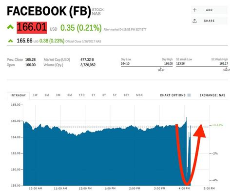 Facebook lost billions in value in seconds after its ...