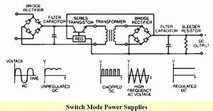 Power Supply Classification And Its Various Types