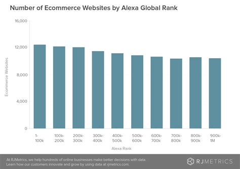 how many ecommerce companies are there the data point