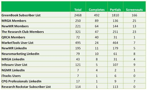 Sle Of Market Survey Report by Grit Sneak Peek The Industry Names The Top 10 Most