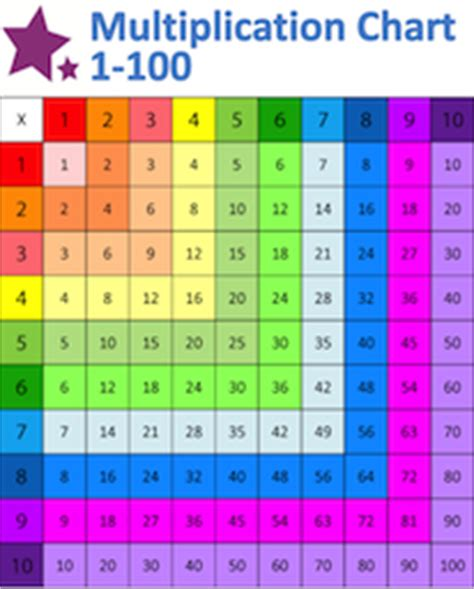 multiplication chart    word wikidownload