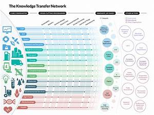 technology roadmap infographic google search roadmaps With enterprise architecture roadmap template