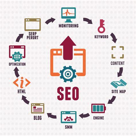 Search Engine Optimization Marketing Company by Process Of Search Engine Optimization Visual Ly